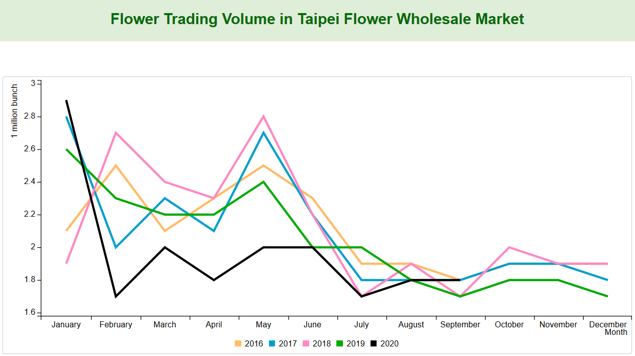Flower Trading Volume in Taipei Flower Wholesale Market
