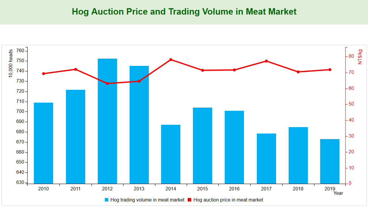 Hog Auction Price and Trading Volume in Meat Market