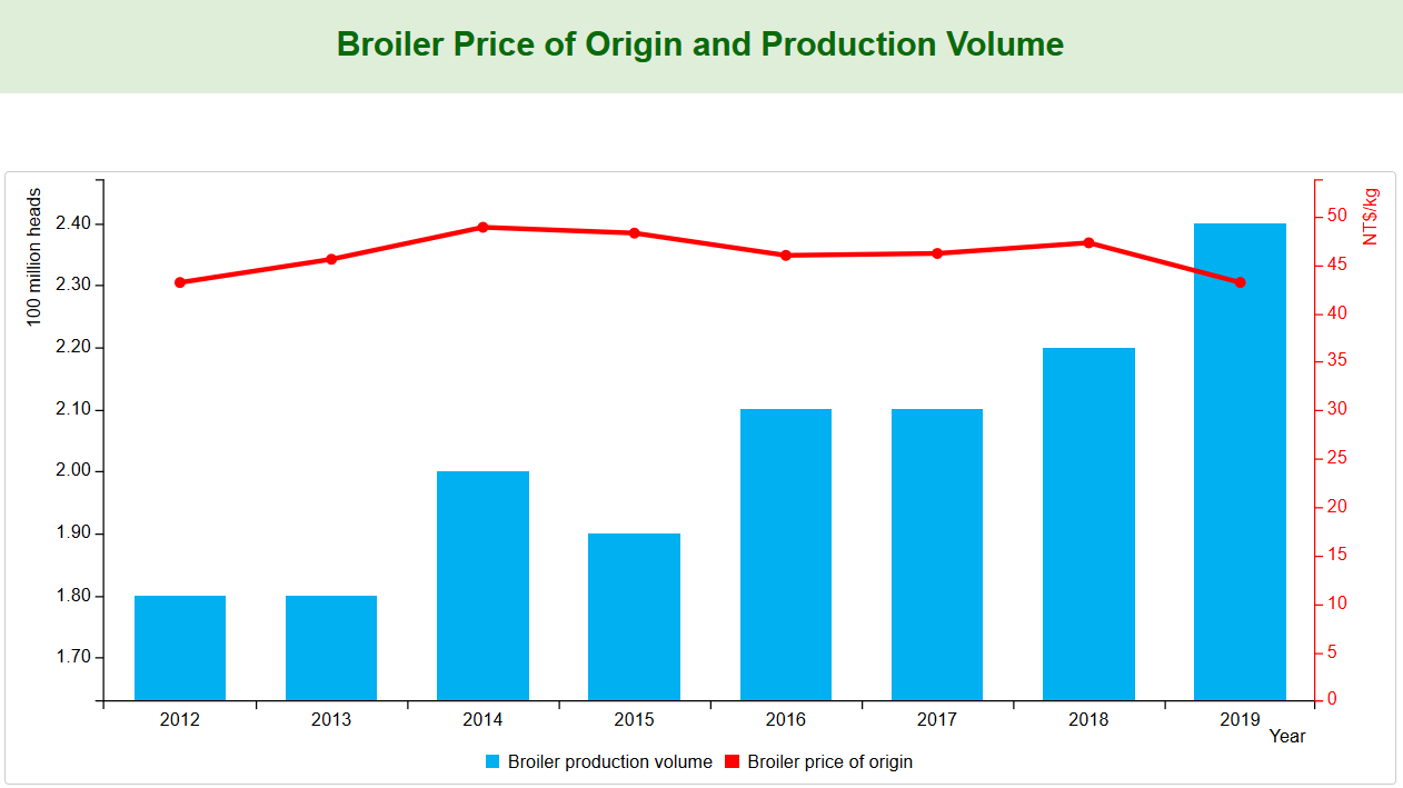 Broiler Price of Origin and Production Volume