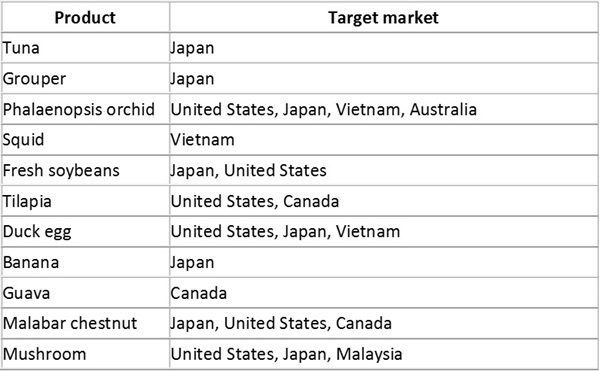 Table 3. Potential export agricultural products after joining the TPP