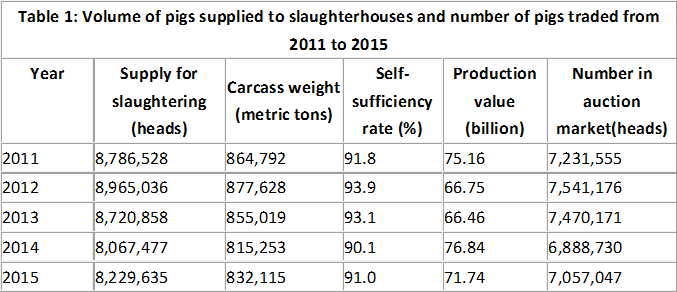 Table 1: Volume of pigs supplied to slaughterhouses and number of pigs traded from 2011 to 2015