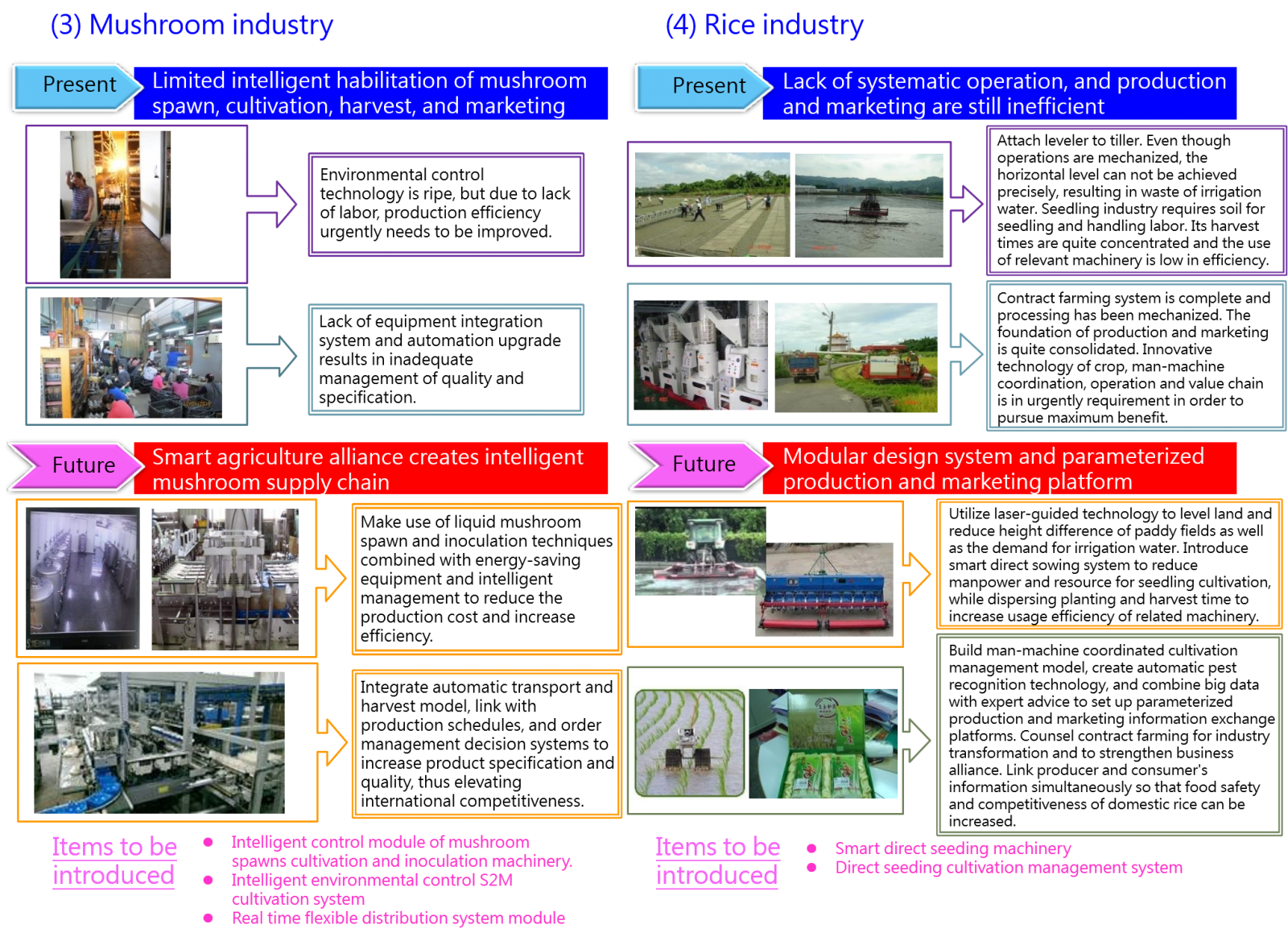 Figure 4: Current technological applications of mushroom and rice industries, and application objectives after implementing Smart Agriculture 4.0.