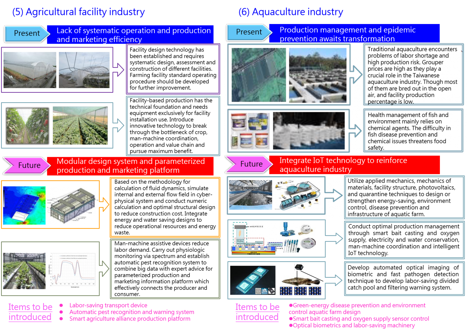 Figure 5: Current technological applications of agricultural facility and aquaculture industries, and application objectives after implementing Smart Agriculture 4.0.