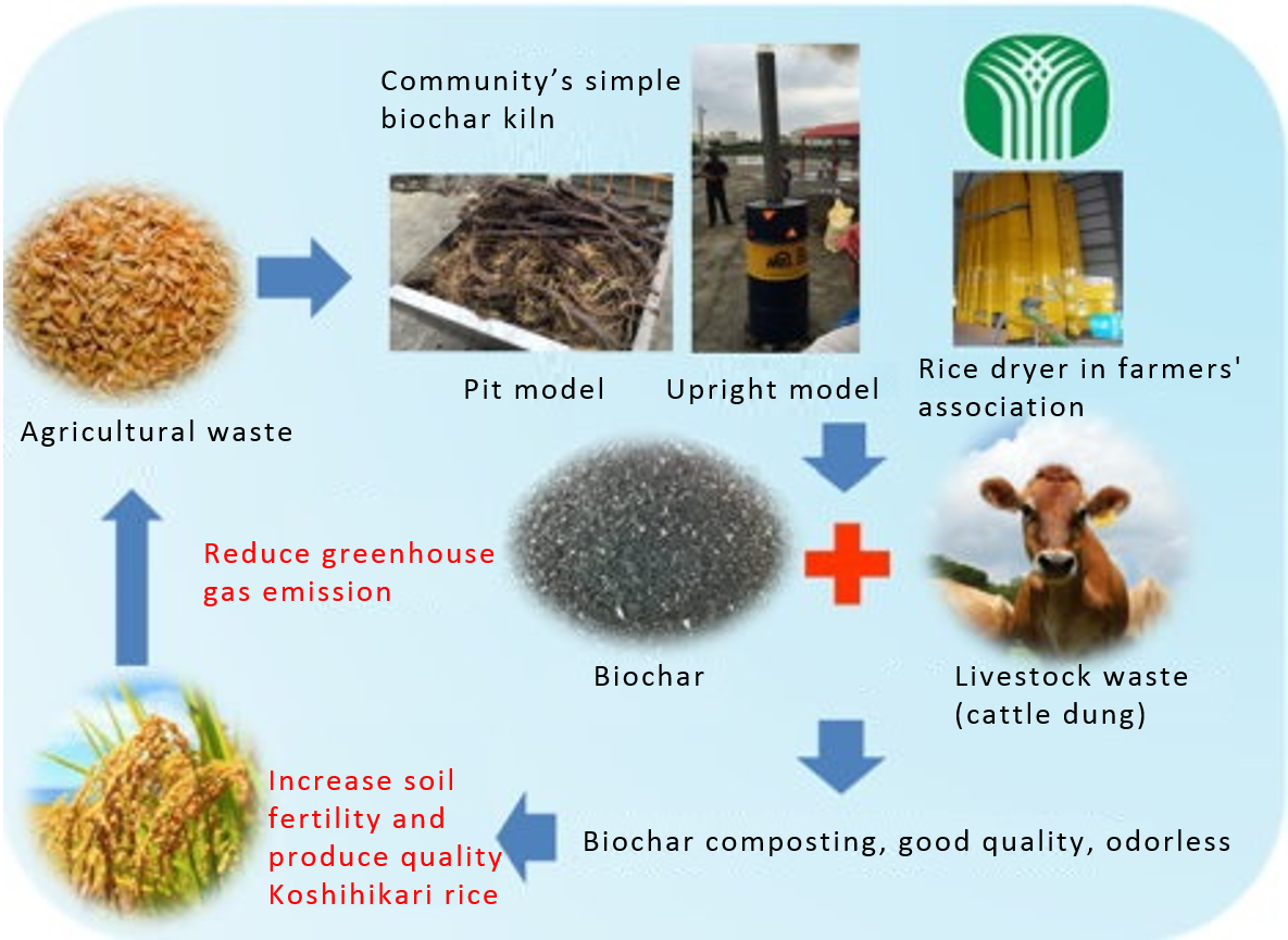 Picture 5: Circular concept for biochar and organic substance's sustainable use.